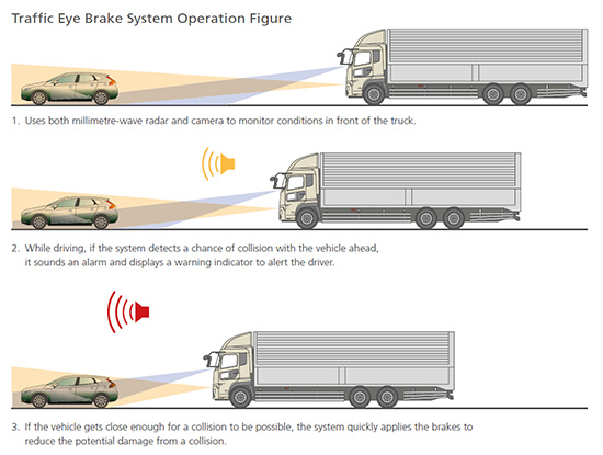 UD Trucks - Traffic Eye Sytem - Active Safety Feature